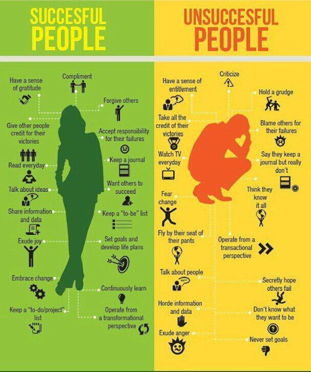 15 výrazných rozdílů aktivující Úspěch či NEúspěch…